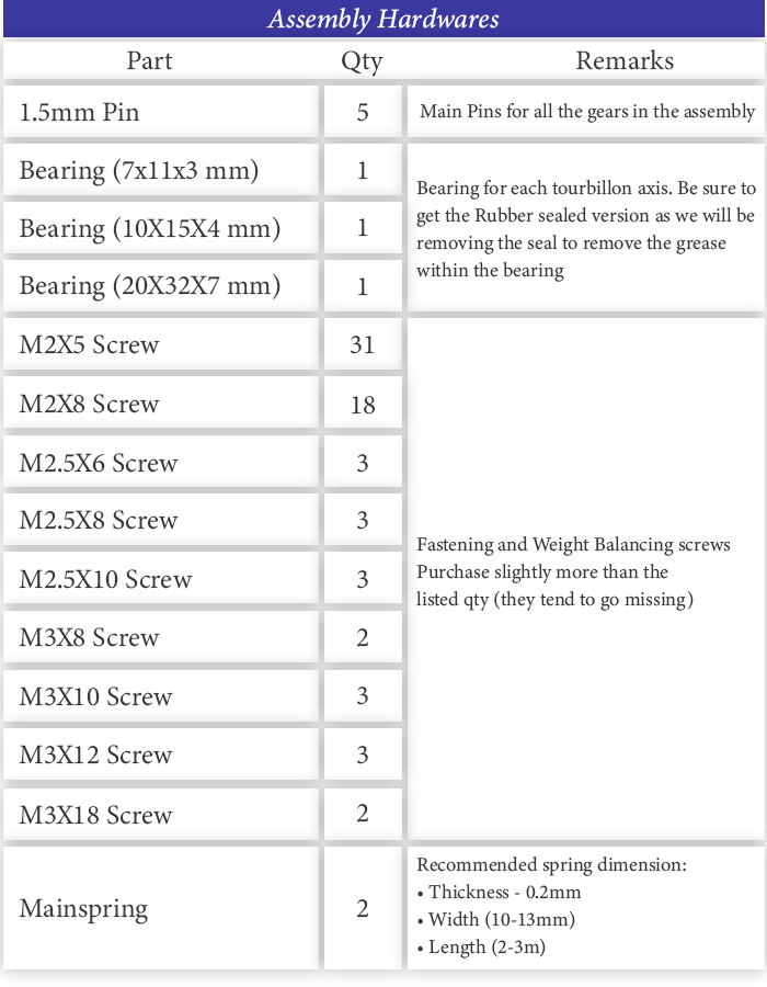 Component Table