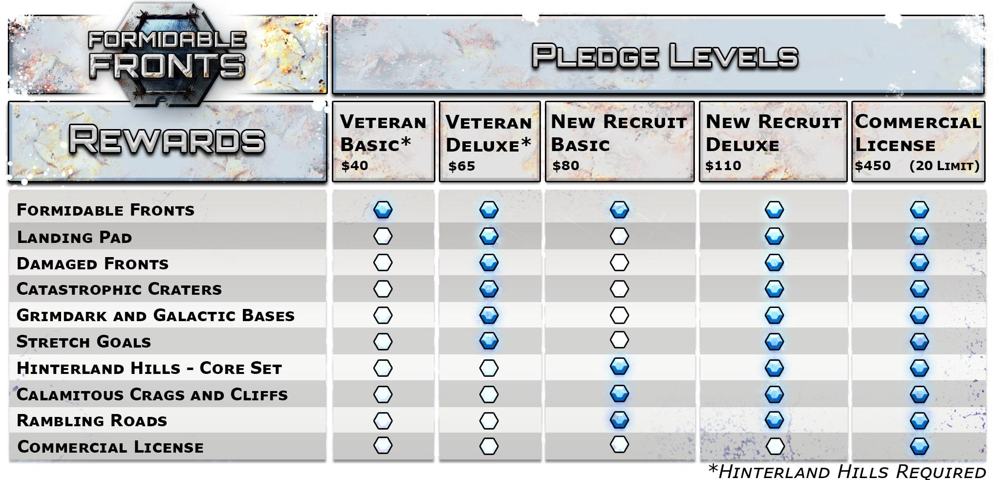 Pledge Comparison